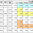 Willcomのプラン検討の為の表